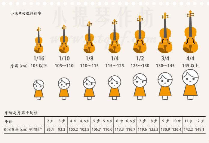 选择小提琴标准