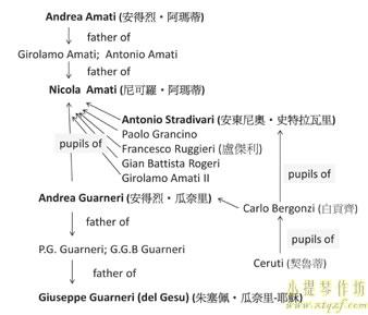 意大利制琴学派的发展及演变图