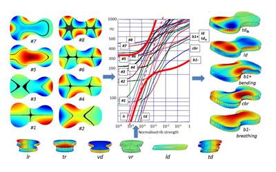 琴板音对音波的调整、扩大和控制