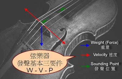 小提琴发声音的三个基本要件