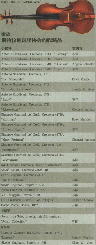 美国斯特拉迪瓦里协会收藏名琴列表